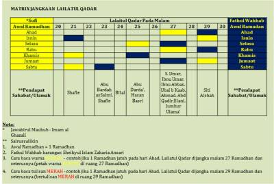 Bilakah Lailatul Qadar 1432H?