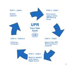 UPR cycle