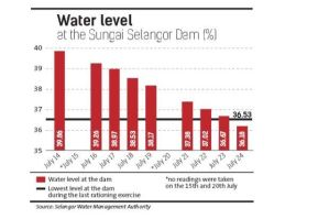 waterlevel-25Jul14