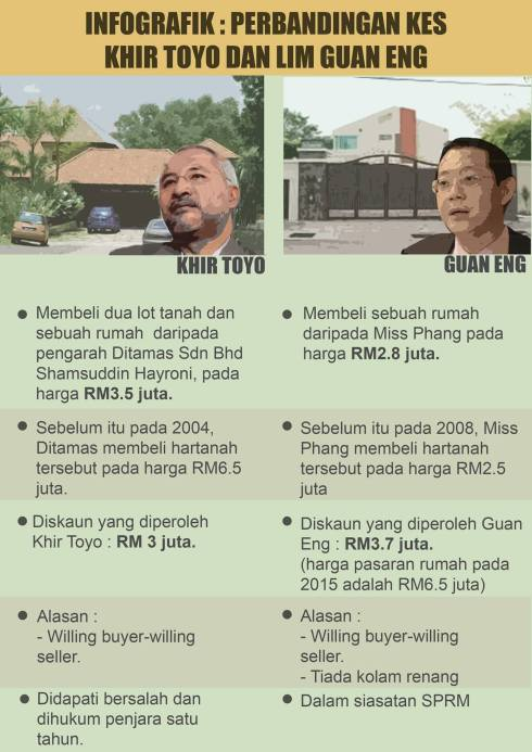 Bungalow - Khir vs LGE