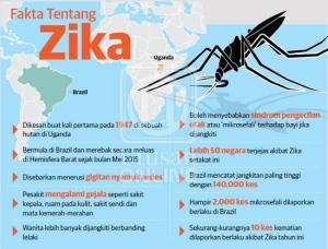 Zika-fakta-utusan